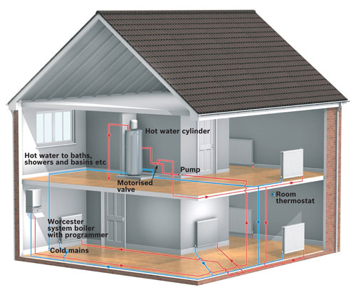 System Boiler Layout