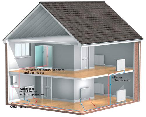 Boiler Installation Bracknell
